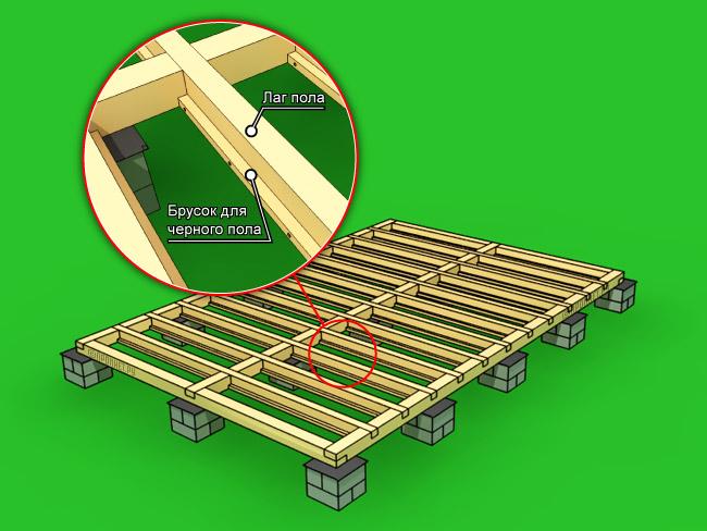 Строительство каркасного дома 6х6 своими руками